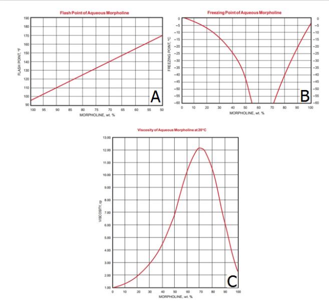 نمودار تغییرات نقطه جوش و انجماد و دانسیته مورفولین
